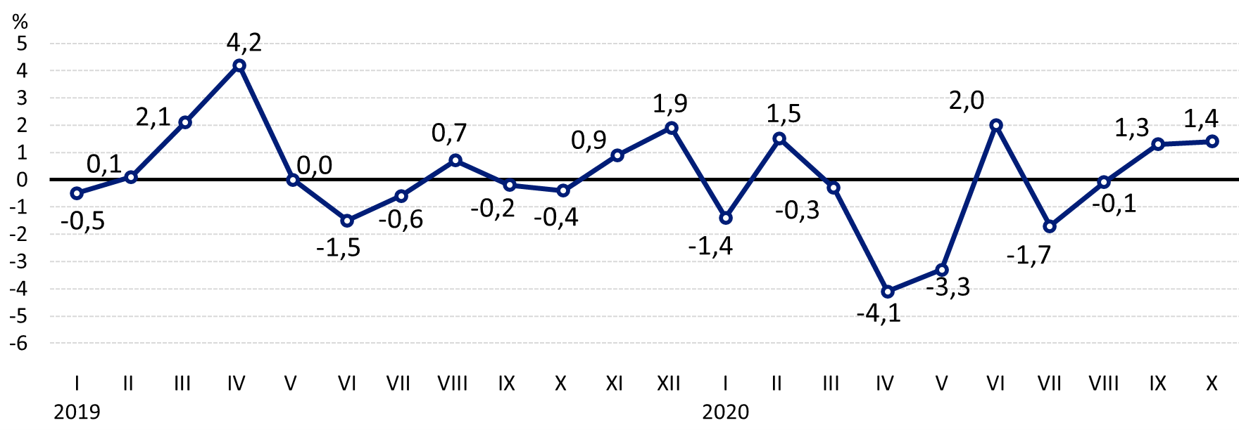 Wykres 1. Zmiany cen skupu podstawowych produktów rolnych