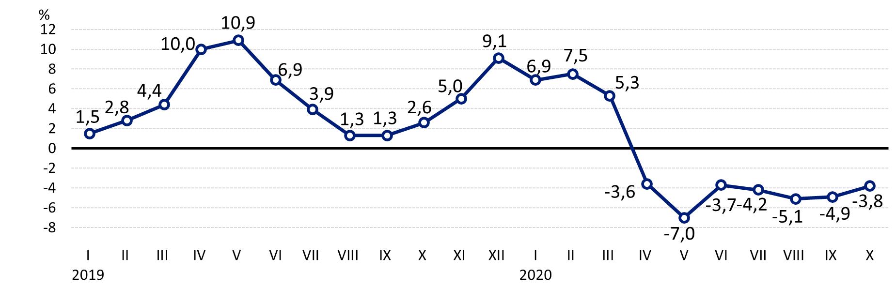 Wykres 2. Zmiany cen skupu w stosunku do poprzedniego roku