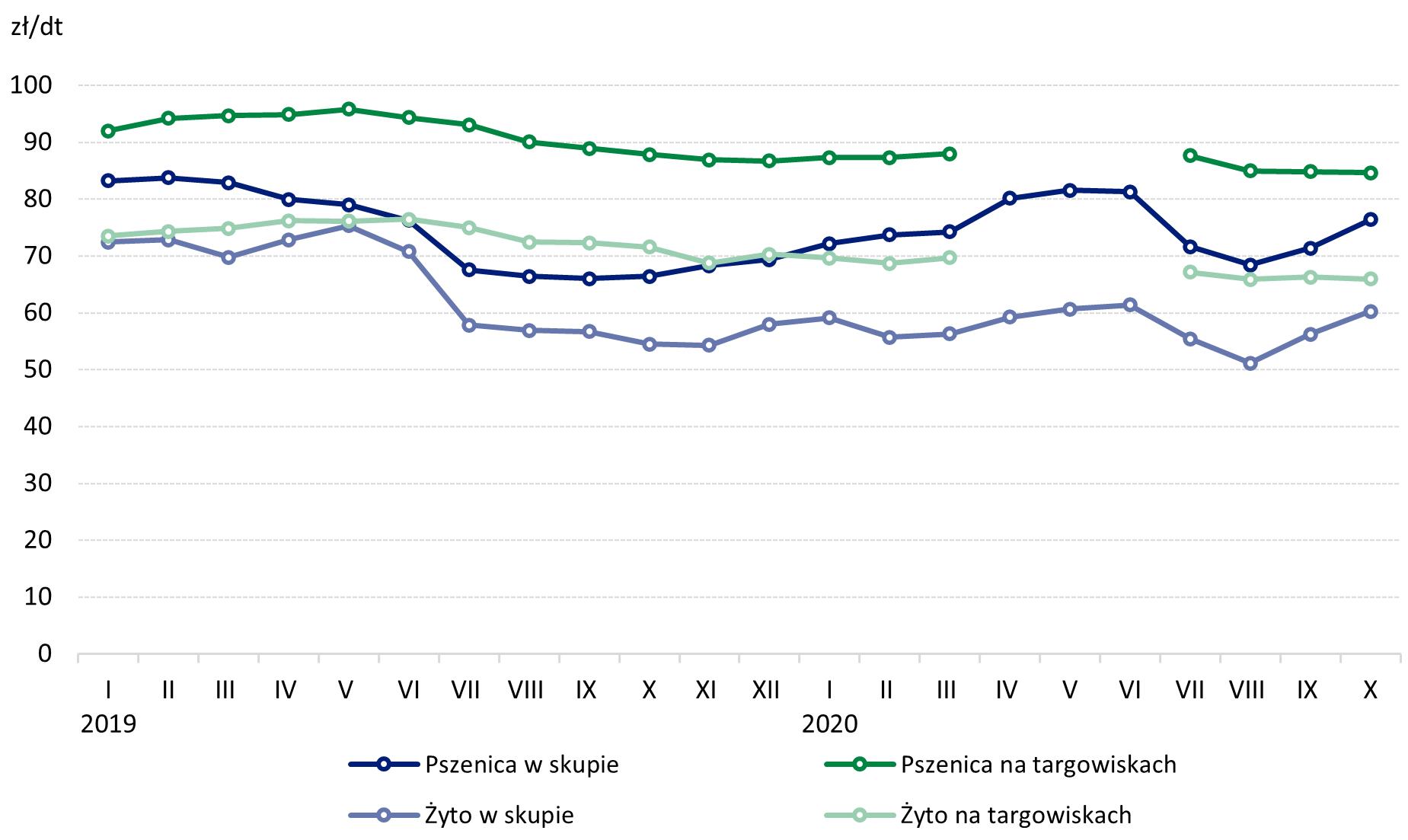 Wykres 3.Ceny pszenicy i żyta w skupie i na targowiskach