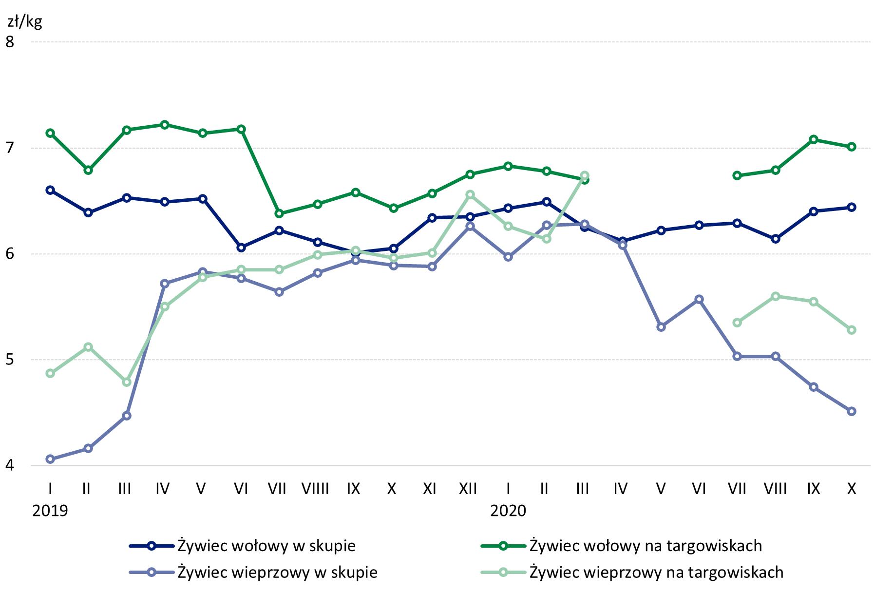 Wykres 5. Ceny żywca wołowego i wieprzowego w skupie i na targowiskach