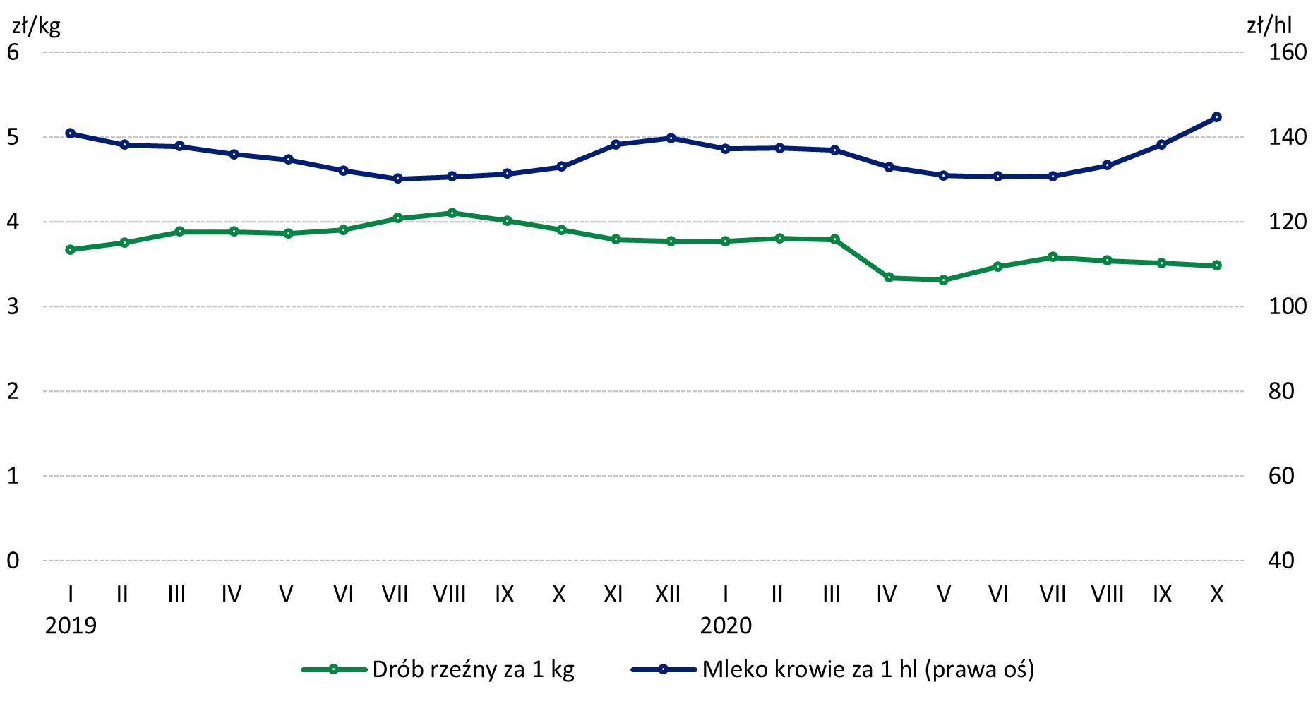 Wykres 6. Ceny skupu drobiu rzeźnego i mleka