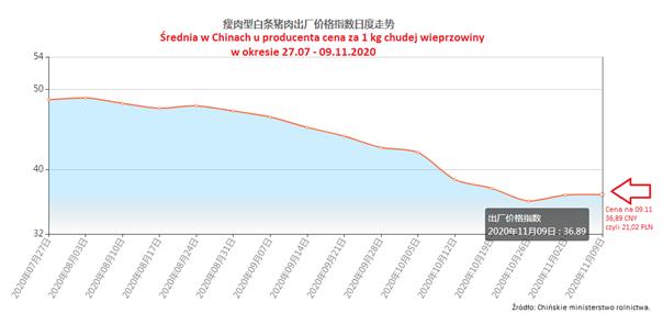 Średnia cena za 1 kg chudej wieprzowiny w Chinach