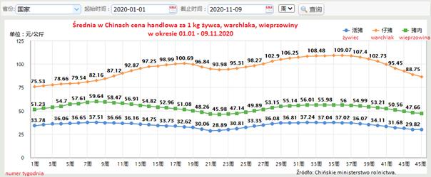 Średnia cena z 1 kg żywca, warchlaka, wieprzowiny w Chinach