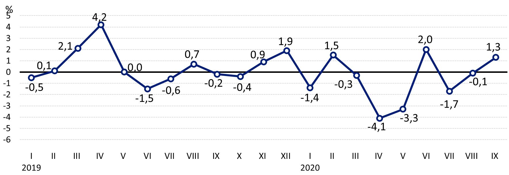 Zmiany cen skupu podstawowych produktów rolnych do poprzedniego miesiąca - wrzesień 2020