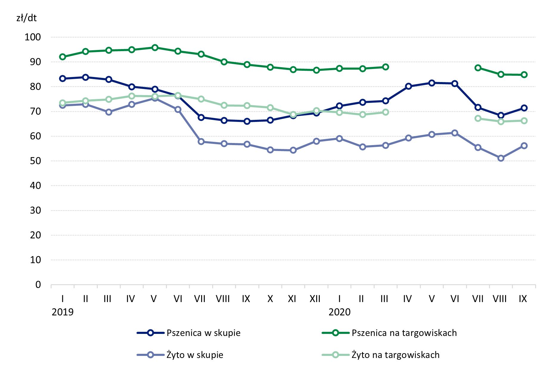 Ceny produktów rolnych we wrześniu 2020 - pszenica i żyto