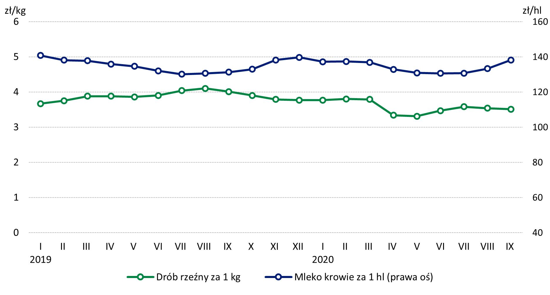 Drób rzeźny a mleko - ceny do września 2020